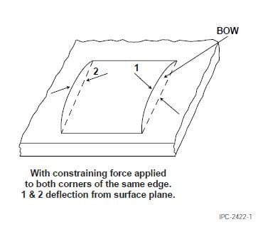 illustration bow in ipc-tm-650