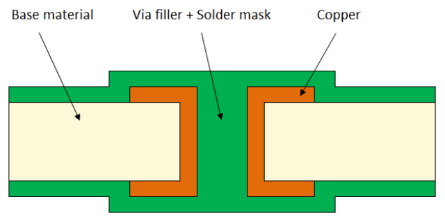 Soldermask On Via Holes In Case Of Chemical Nickel Gold