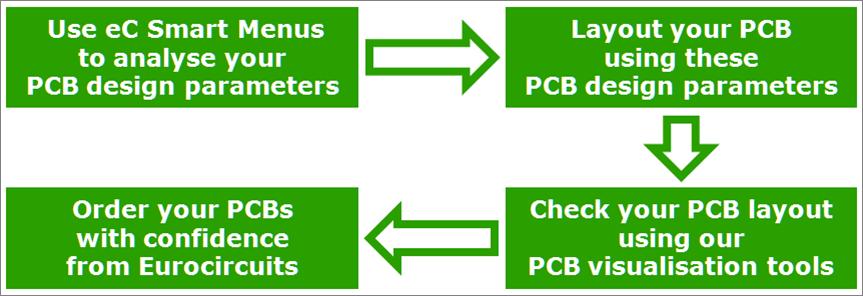 Optimum PCB Design Flow – Eurocircuits