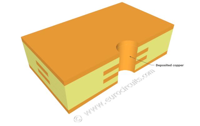 Electroless copper deposition - Eurocircuits
