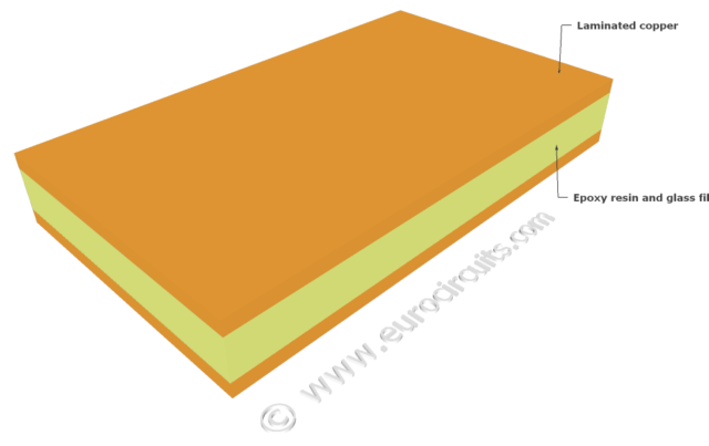 Innerlayer Imaging For Multilayer Pcb Eurocircuits