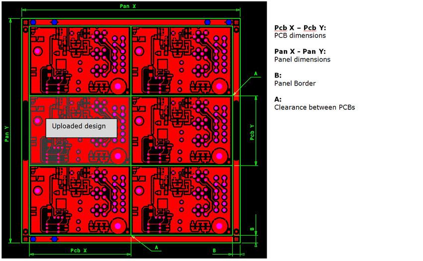 Introduction to Eurocircuits Standard Panels - Eurocircuits