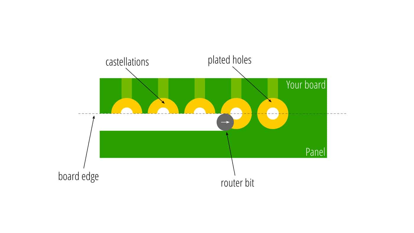 A14-castellated-holes-routing-process