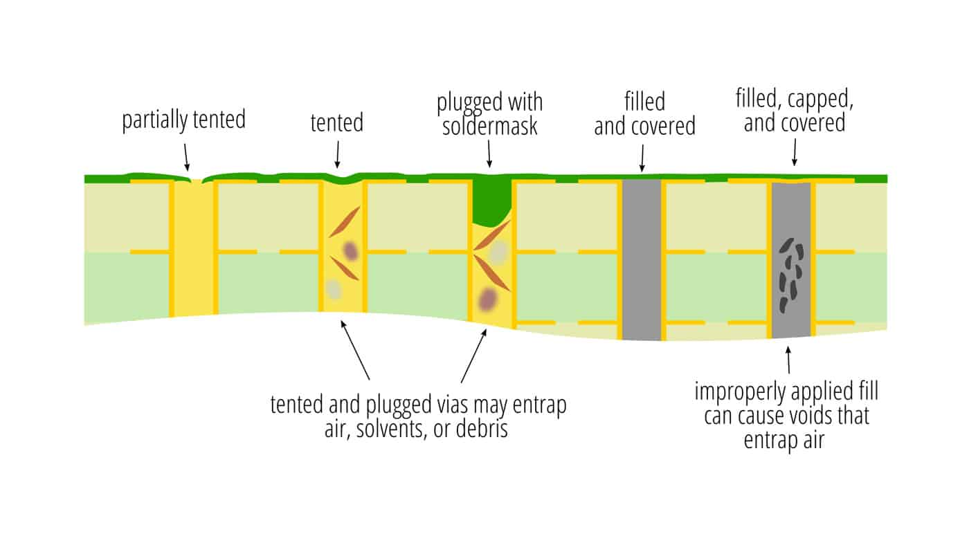 A15-types-of-via-faults-diagram