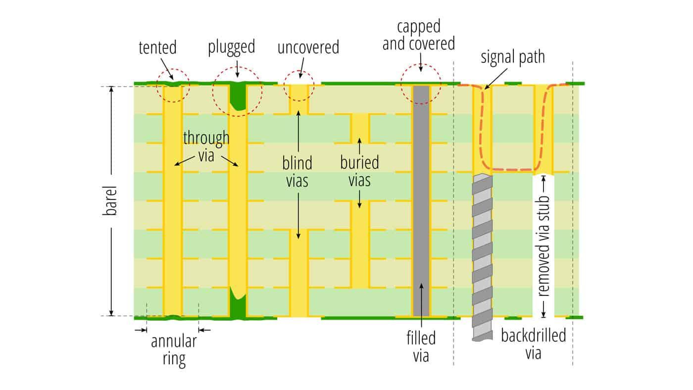 A15-types-of-vias-diagram