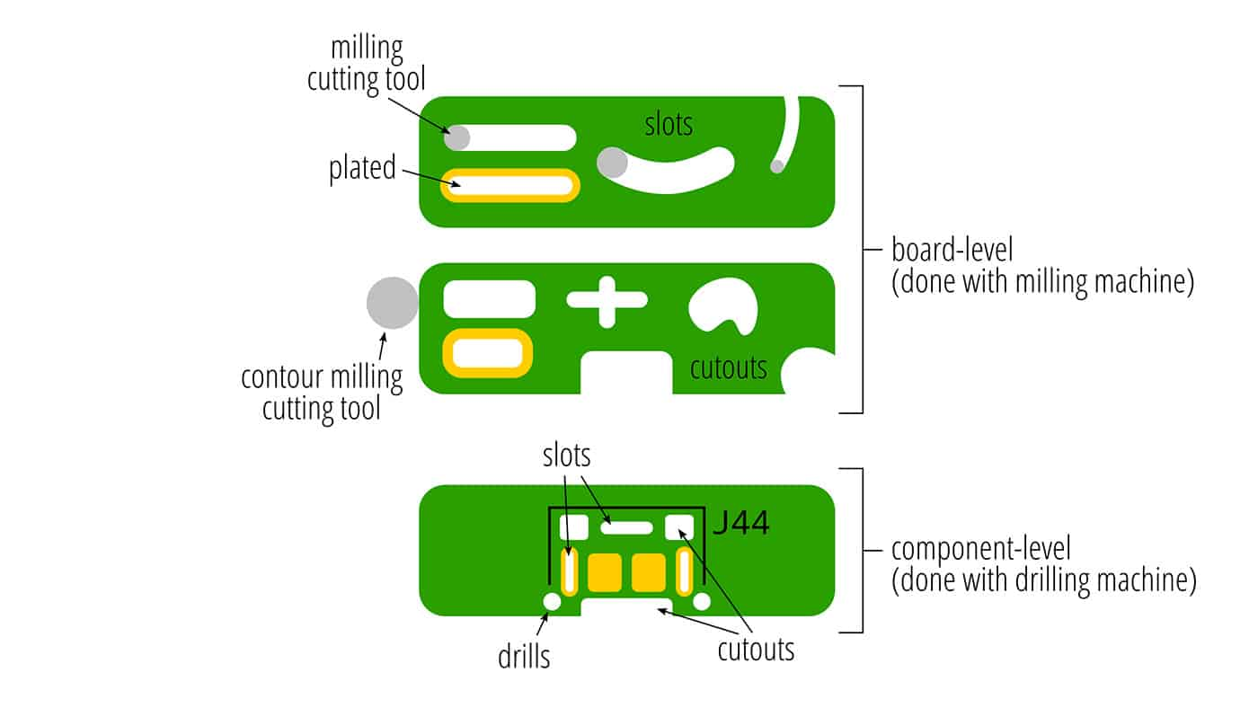 A22-types-of-cutouts-diagram-(1)-Web