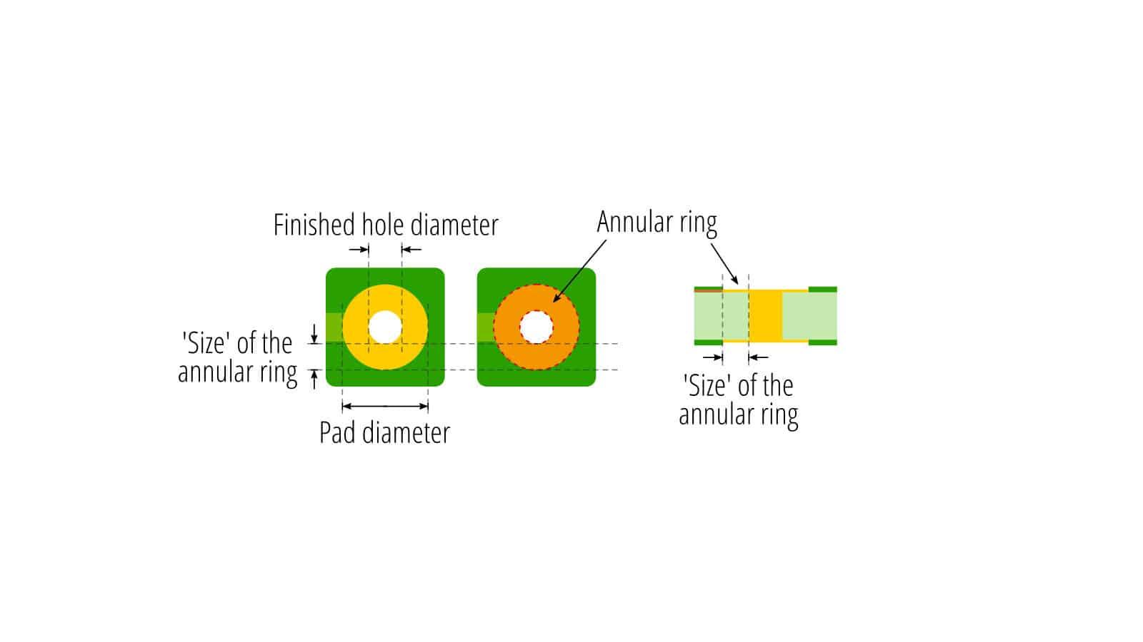 A6-annular-ring