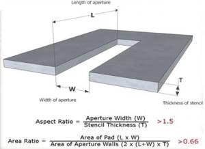 aspect ratio and area ratio