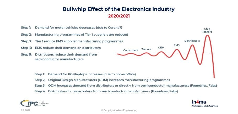 Bullwhip effect supply chain