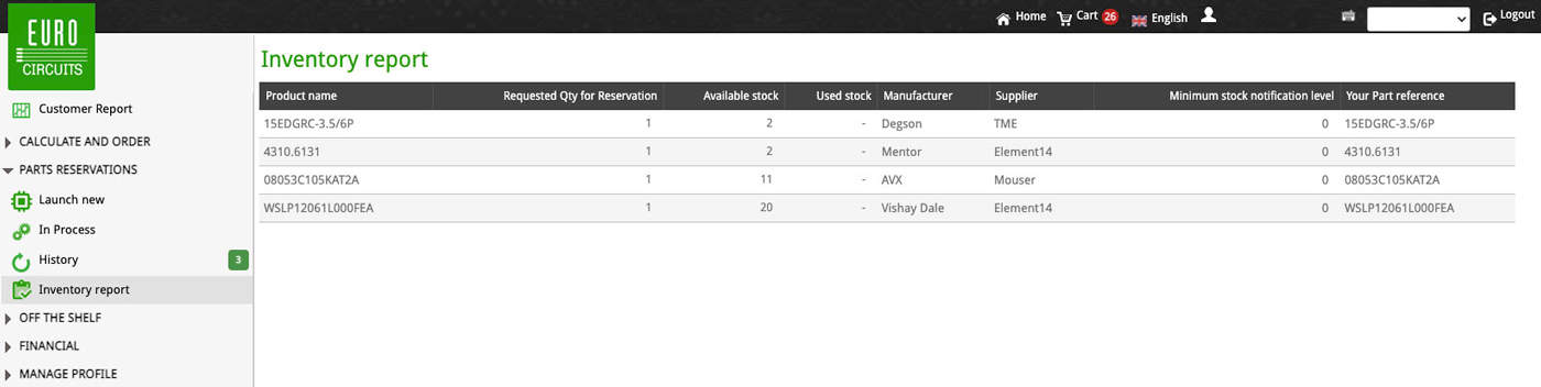 Parts-Reservation-Inventory-Report