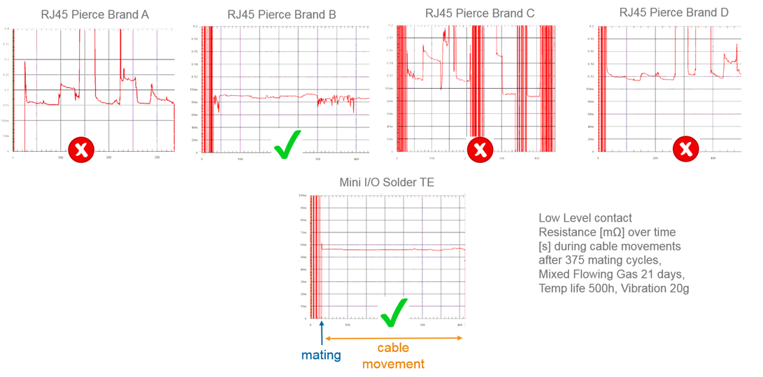 Fig. 8. LLCR during cable movement, test sequence exceeding IEC 60603-7-3