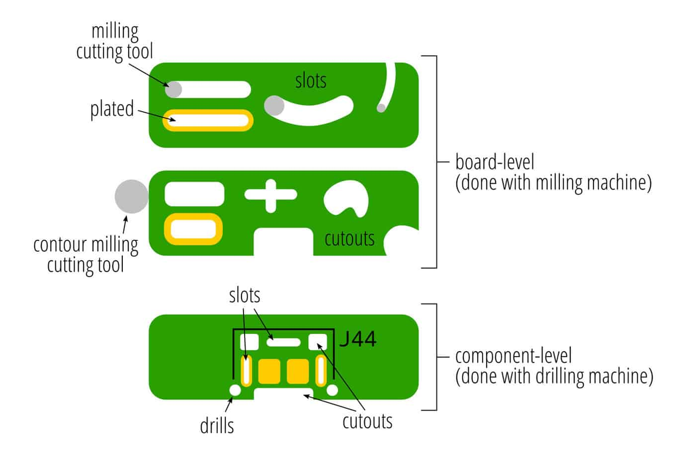 Types-of-cutouts-diagram