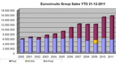 thumb_sales graph 2011