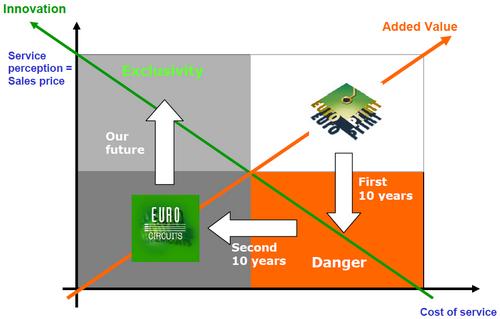 strategy graph