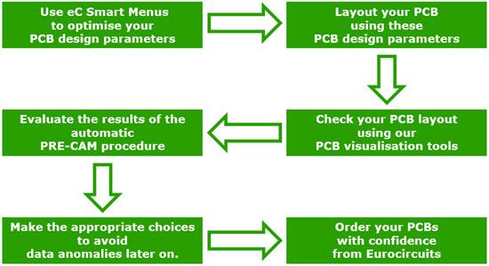 PCB design flow