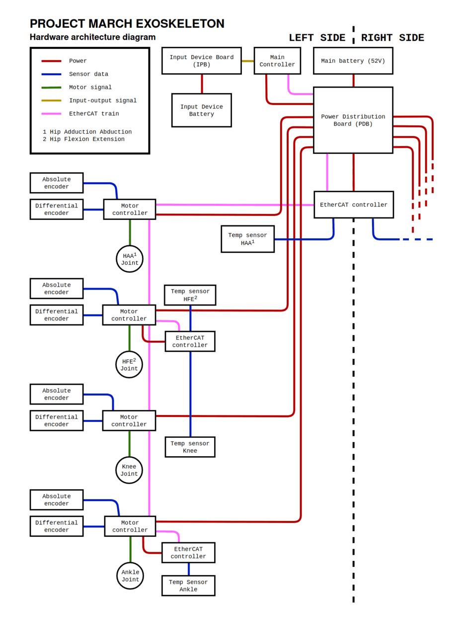 exo-diagram