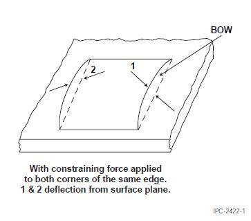 Illustration bow in ipc-tm-650